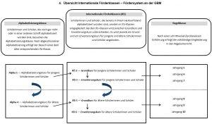 Uebersicht_Internationale_Foerderklassen_Foedersystem_GBM